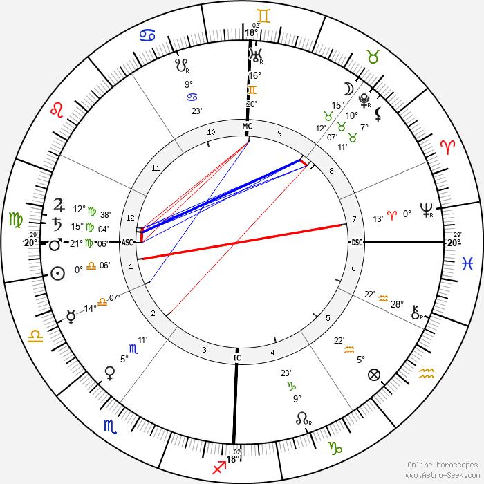 Robert Bosch - Birth horoscope chart