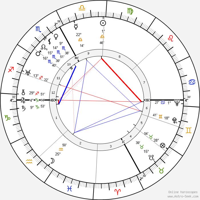 Robert Bresson - Birth horoscope chart