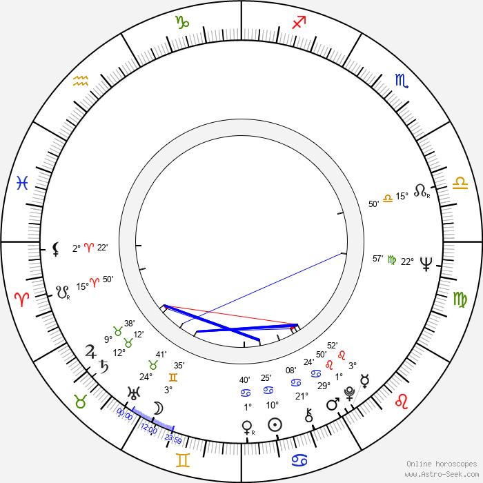 Robert Broberg - Birth horoscope chart