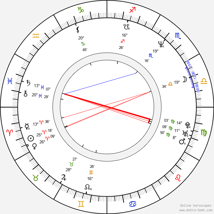 Robert Brouillette - Birth horoscope chart