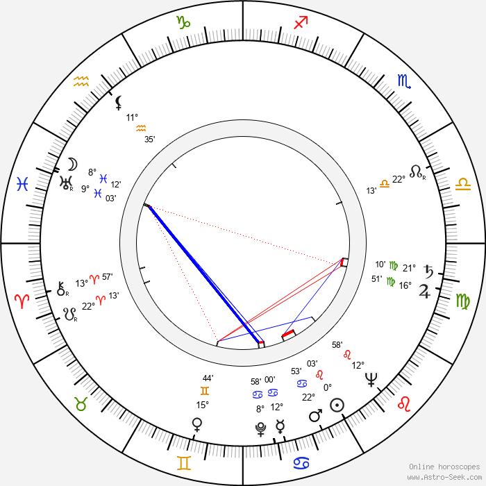 Robert Brown - Birth horoscope chart