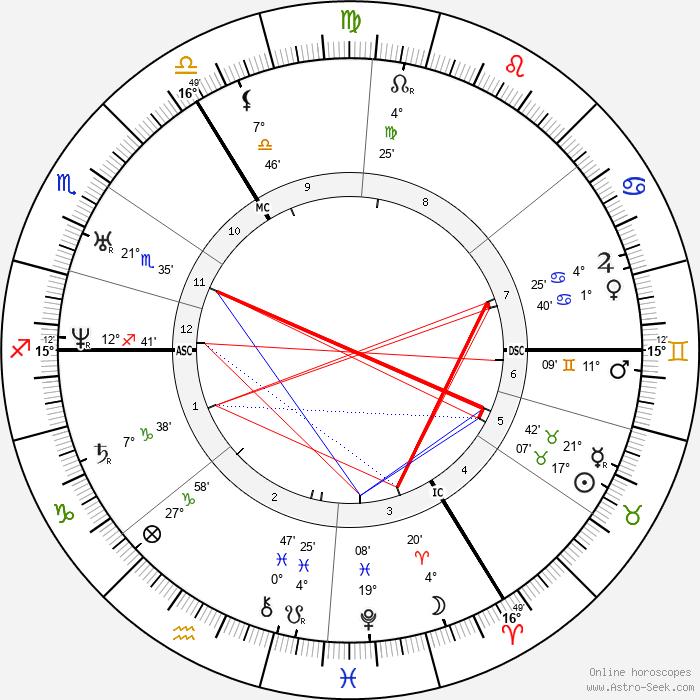 Robert Browning - Birth horoscope chart