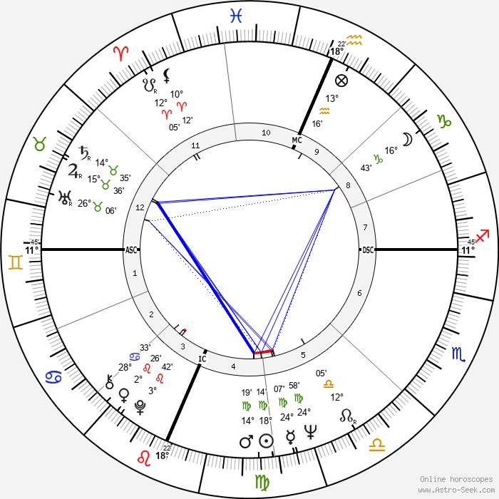 Robert Buell - Birth horoscope chart