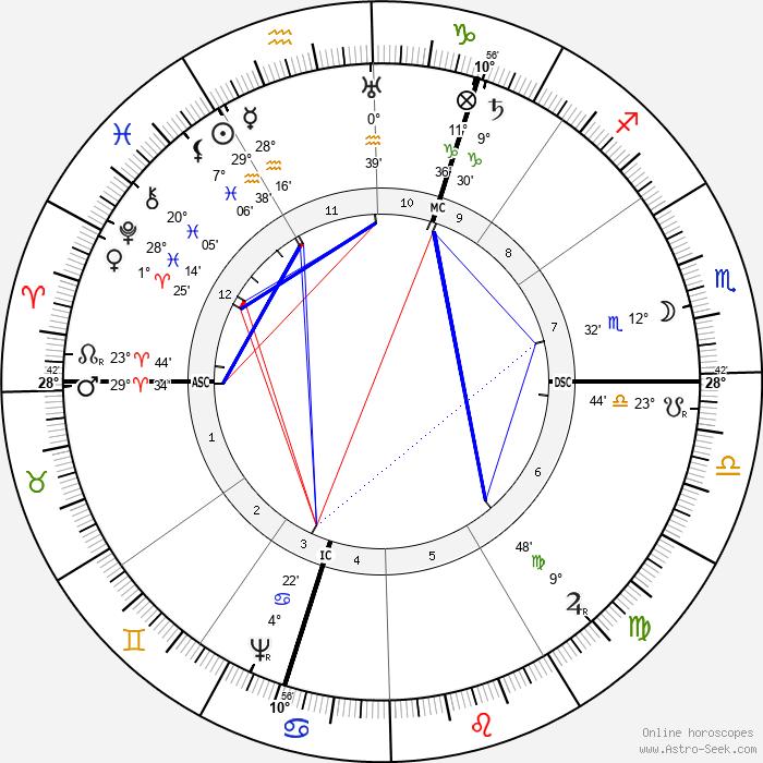 Robert Burton - Birth horoscope chart