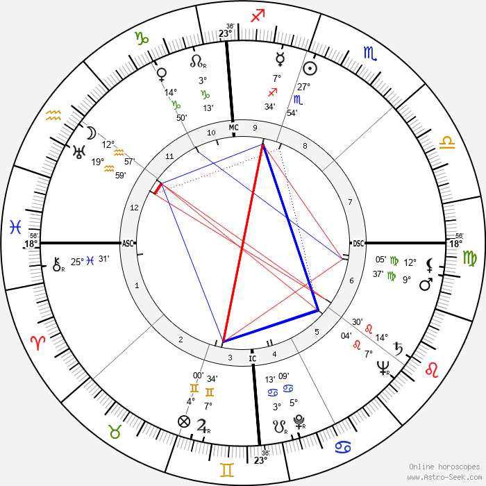 Robert Byrd - Birth horoscope chart