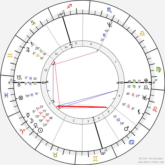 Robert Carlyle - Birth horoscope chart