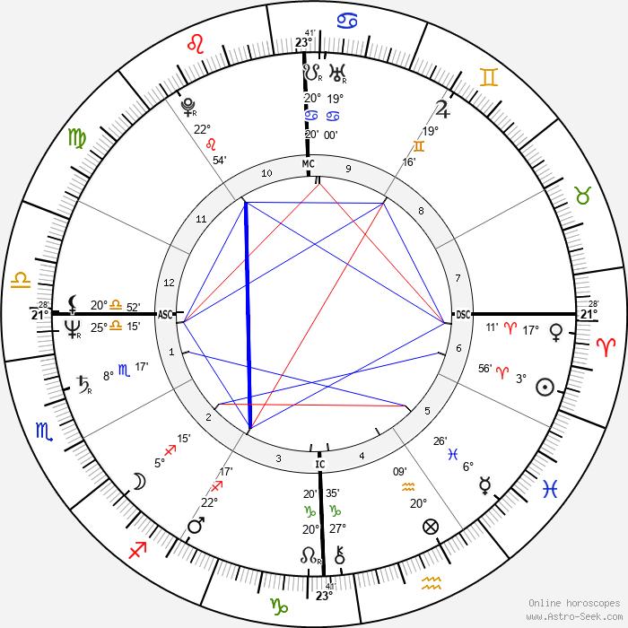 Robert Carradine - Birth horoscope chart
