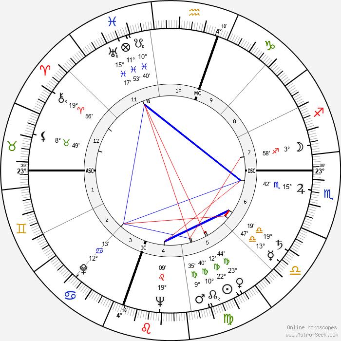 Robert Carter MacAlister - Birth horoscope chart