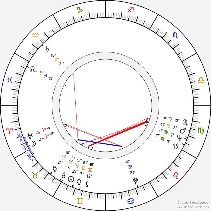Robert Castel - Birth horoscope chart