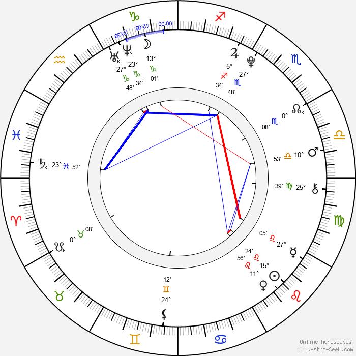 Robert Cejnar - Birth horoscope chart
