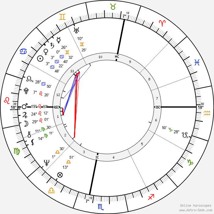 Robert Charlebois - Birth horoscope chart