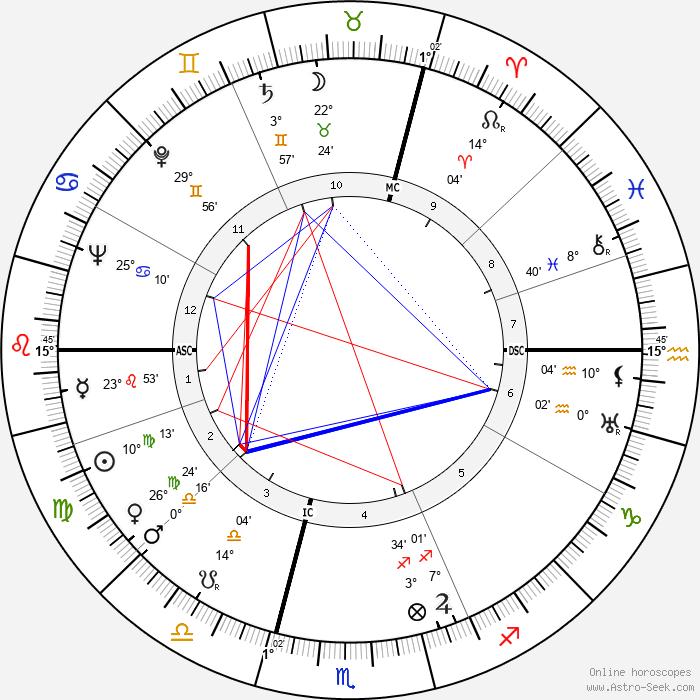 Robert Chazal - Birth horoscope chart