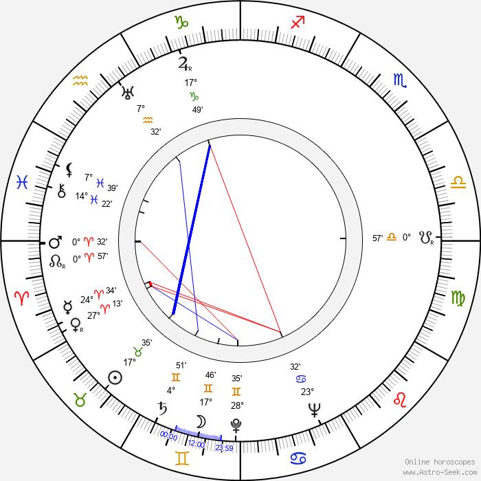 Robert Clampett - Birth horoscope chart