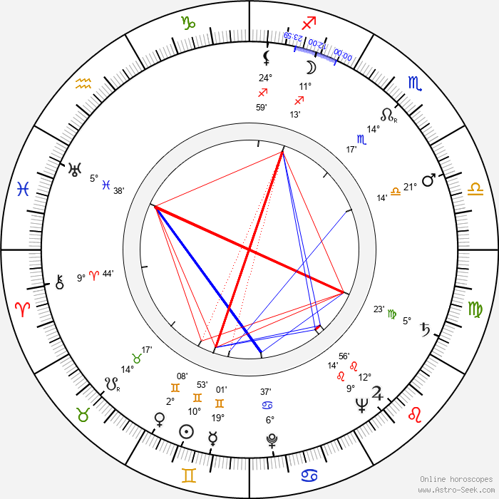 Robert Clarke - Birth horoscope chart