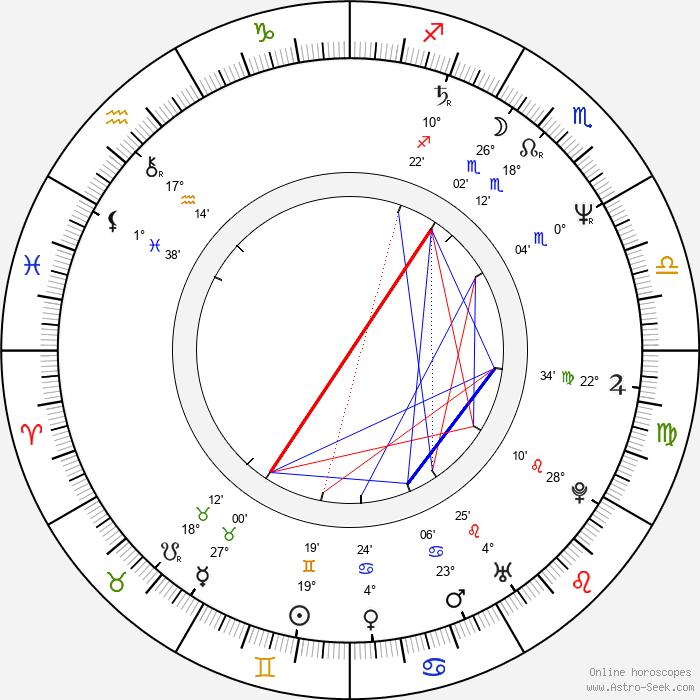 Robert Clohessy - Birth horoscope chart