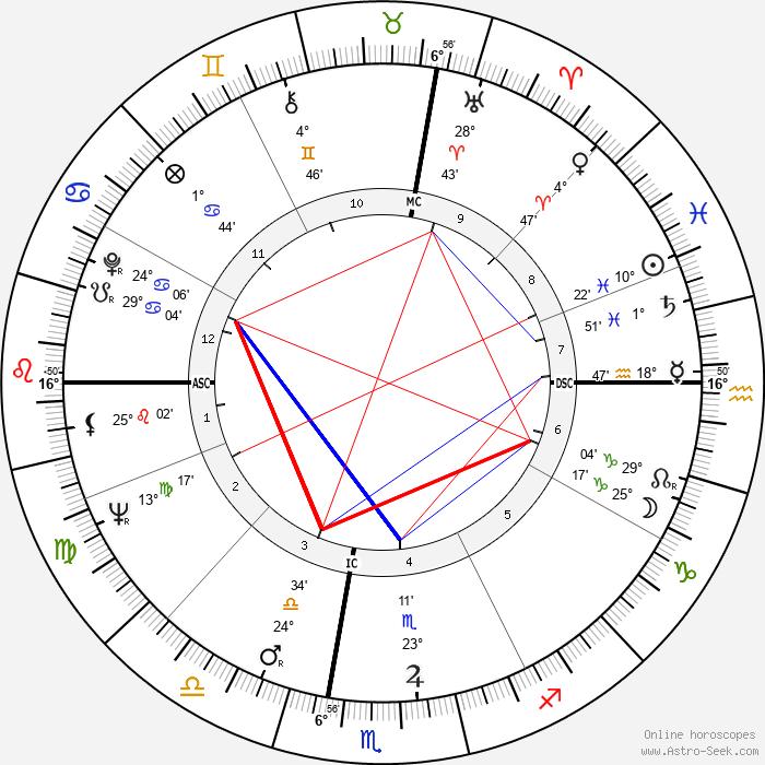 Robert Conrad - Birth horoscope chart