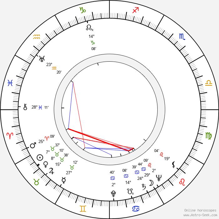 Robert Cornthwaite - Birth horoscope chart