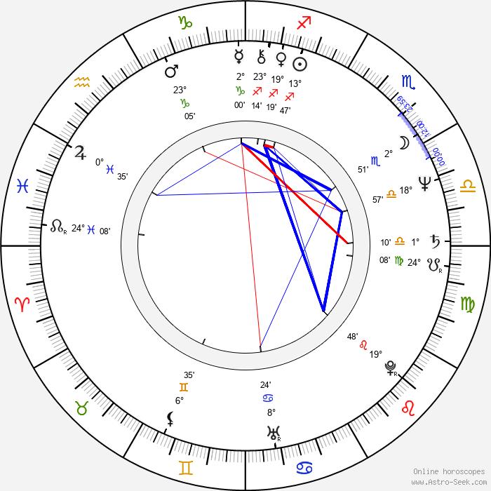Robert Covarrubias - Birth horoscope chart