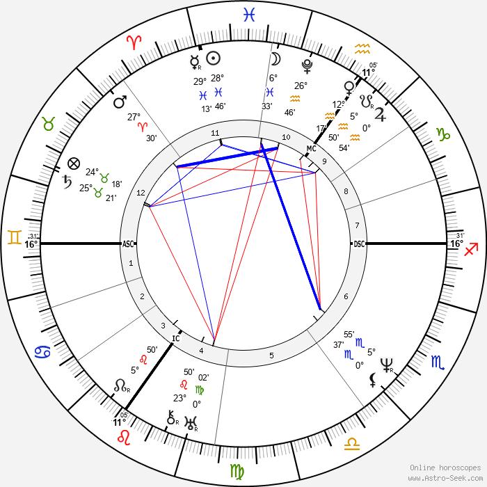 Robert Cross - Birth horoscope chart