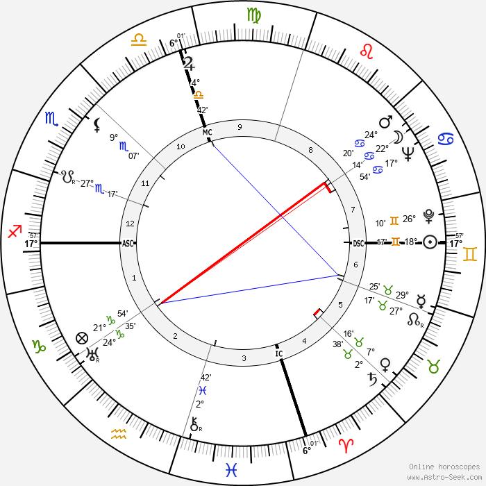 Robert Cummings - Birth horoscope chart