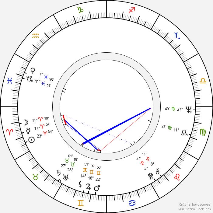 Robert Dalva - Birth horoscope chart