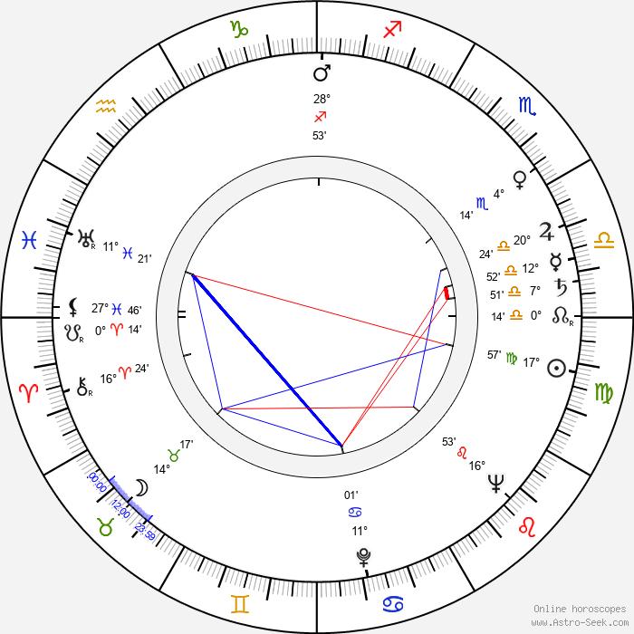 Robert Day - Birth horoscope chart