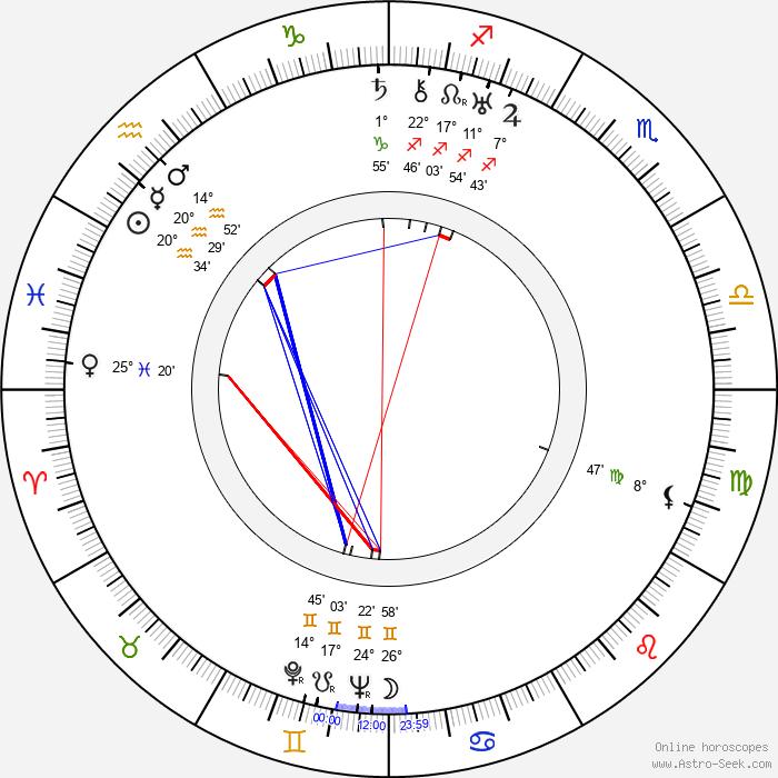 Robert De Grasse - Birth horoscope chart