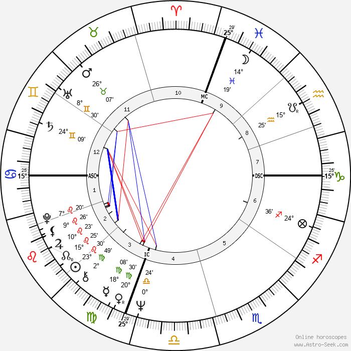 Robert De Niro - Birth horoscope chart