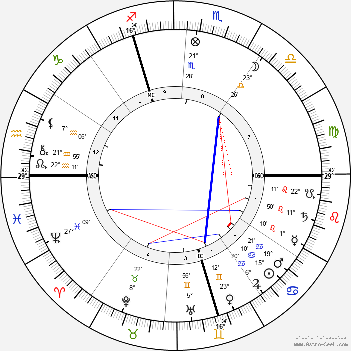 Robert Demachy - Birth horoscope chart