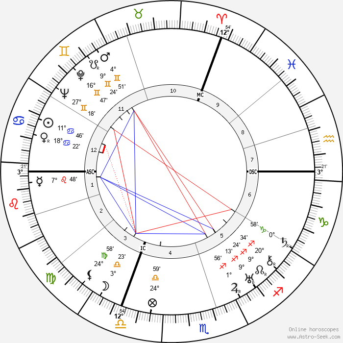 Robert Desnos - Birth horoscope chart