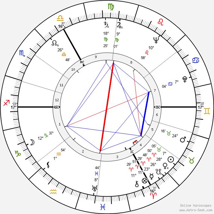 Robert Dhéry - Birth horoscope chart