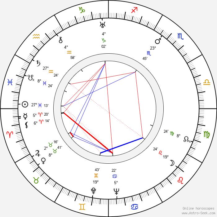 Robert Donat - Birth horoscope chart