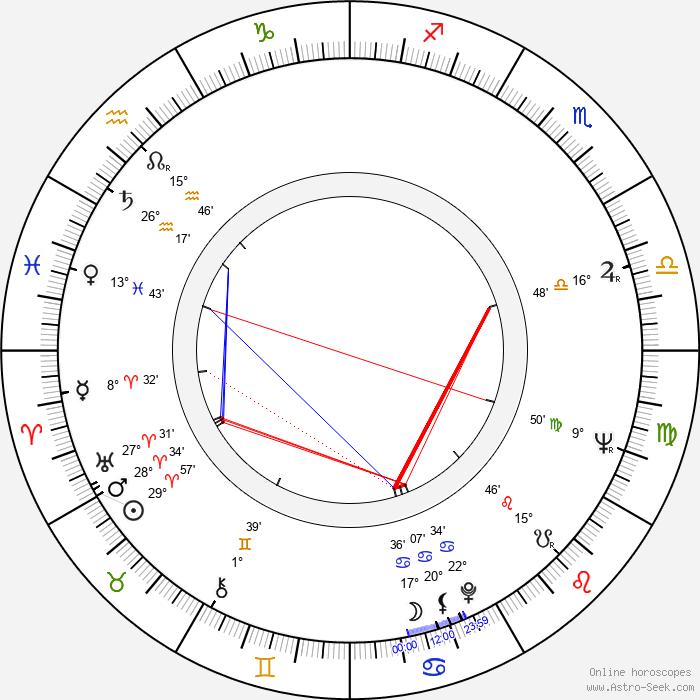 Robert DoQui - Birth horoscope chart