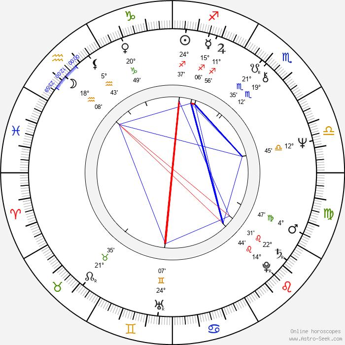 Robert Dornhelm - Birth horoscope chart