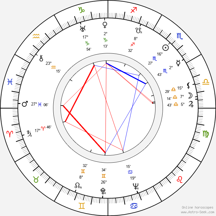 Robert Douglas - Birth horoscope chart