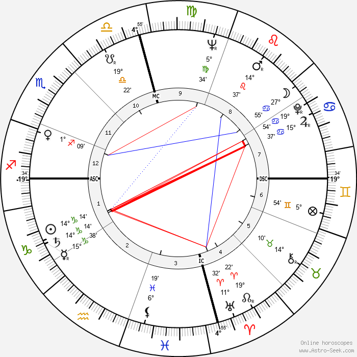 Robert Duvall - Birth horoscope chart