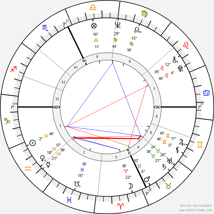 Robert E. Kelley - Birth horoscope chart