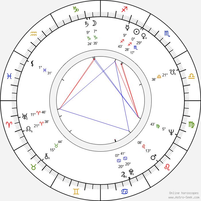 Robert Easton - Birth horoscope chart