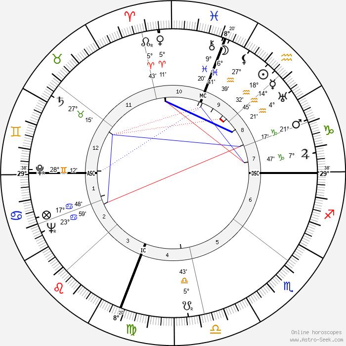 Robert Edmond Williams - Birth horoscope chart