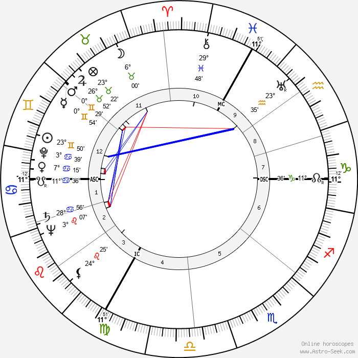 Robert Edmondston Coffin - Birth horoscope chart