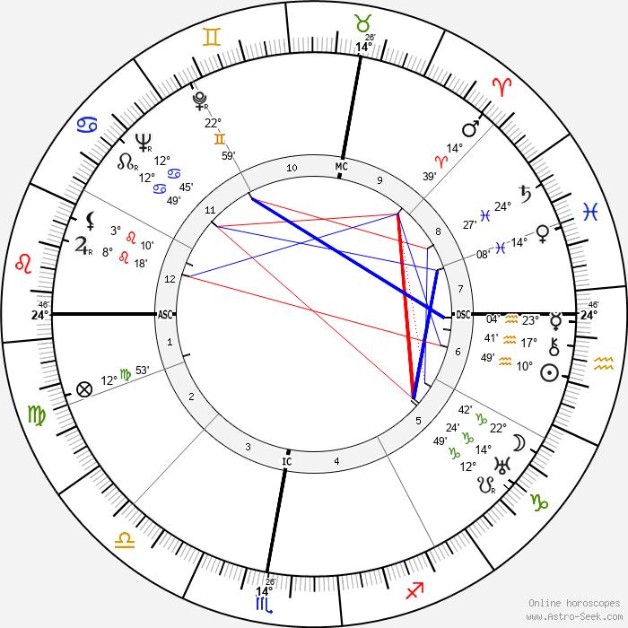 Robert Emmett Cantwell - Birth horoscope chart