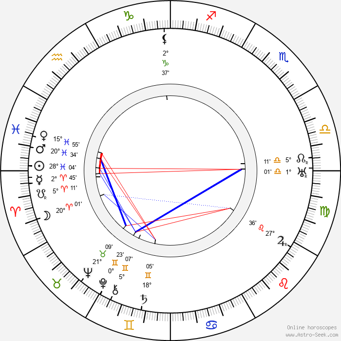 Robert Emmett O'Connor - Birth horoscope chart