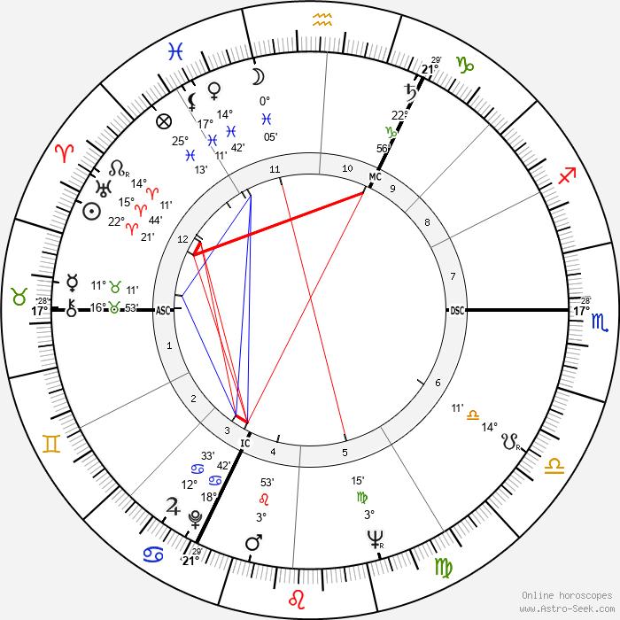 Robert Enrico - Birth horoscope chart