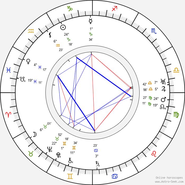 Robert F. Hill - Birth horoscope chart