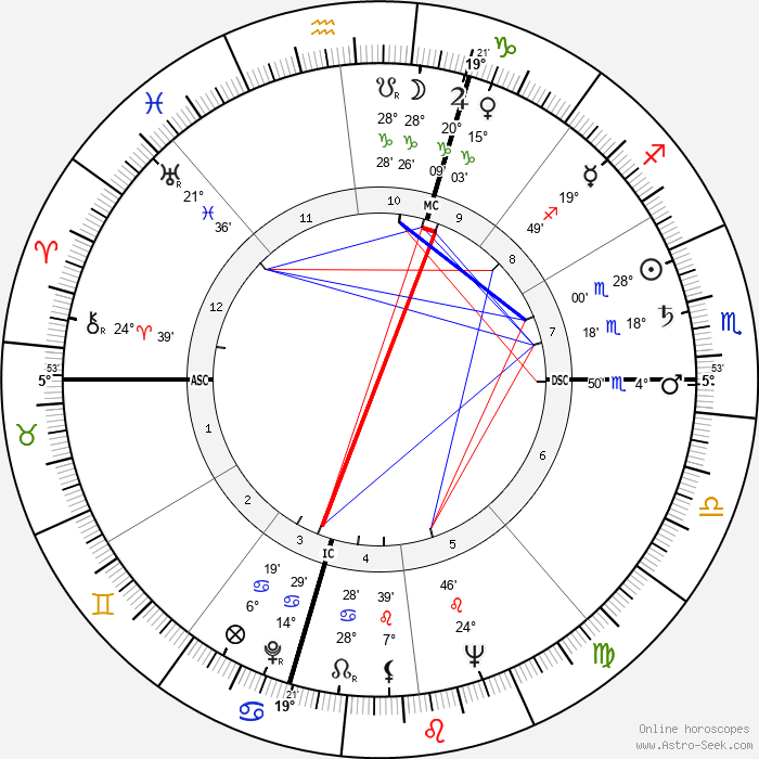 Robert F. Kennedy - Birth horoscope chart