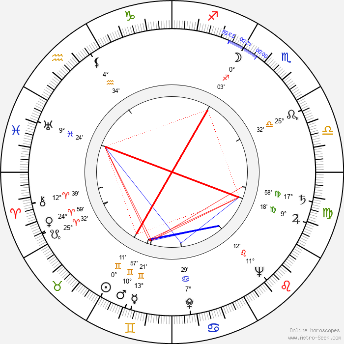 Robert F. O'Neill - Birth horoscope chart