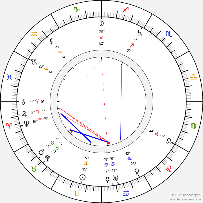 Robert Falcon Scott - Birth horoscope chart