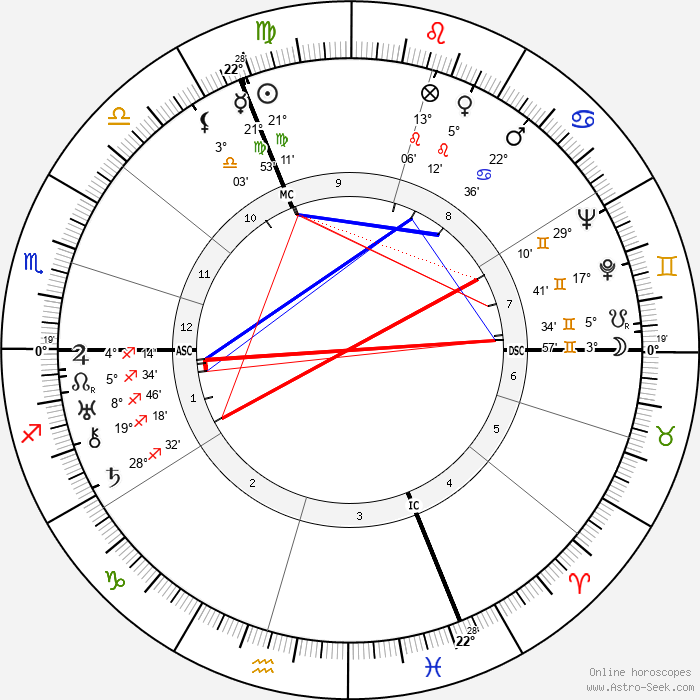 Robert Florey - Birth horoscope chart