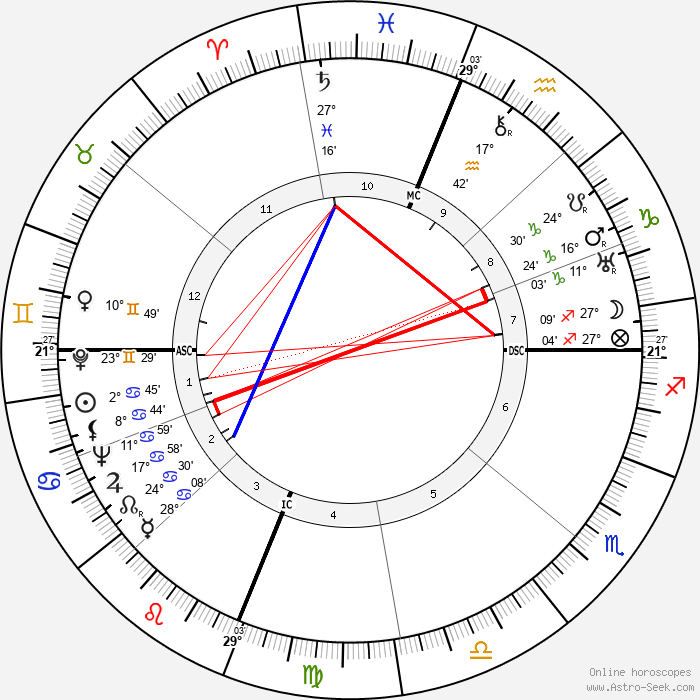 Robert Forman Six - Birth horoscope chart
