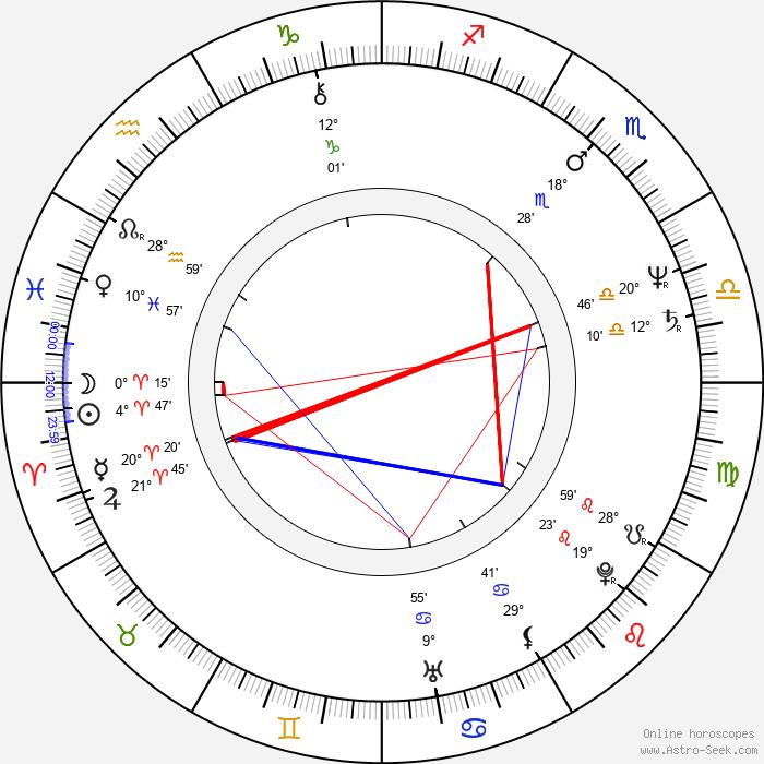 Robert Fox - Birth horoscope chart